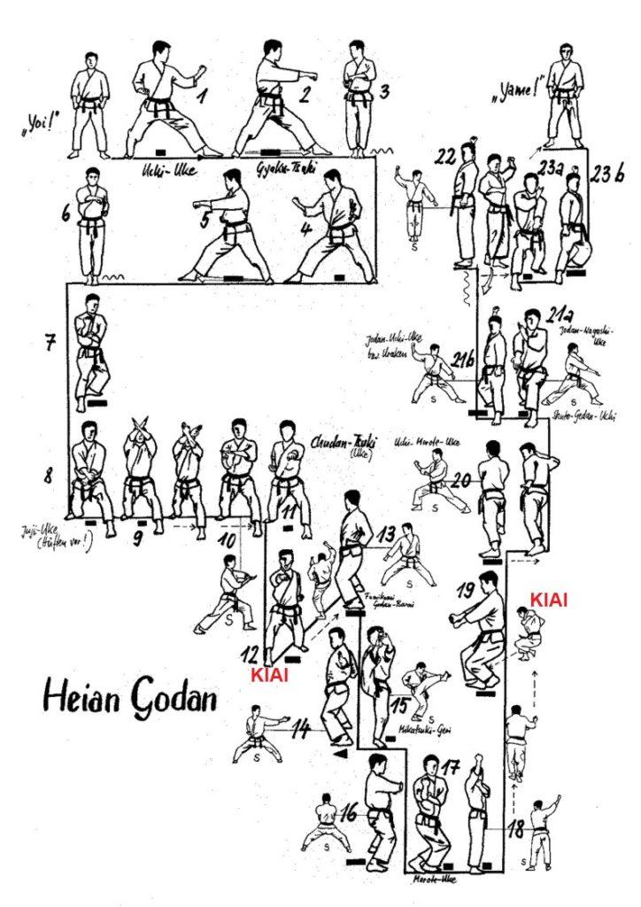 Esquema Heian Godan